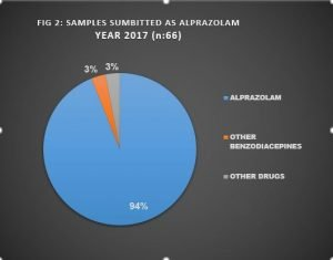 ALERT: Update on adulterated samples of ALPRAZOLAM