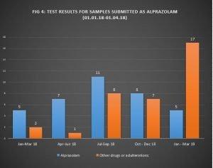 ALERT: Update on adulterated samples of ALPRAZOLAM | International